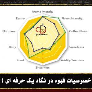 خصوصیات قهوه