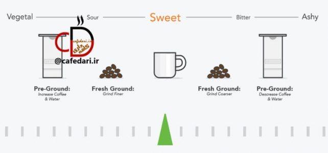 قهوه آندر – قهوه اور – قهوه استاندارد