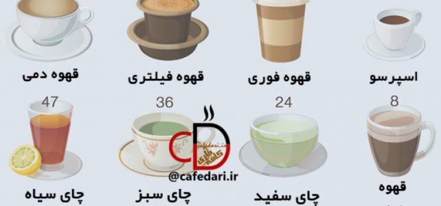 کافئین قهوه و کافئین چای