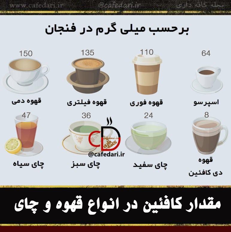 کافئین قهوه چای